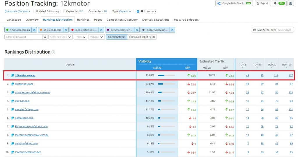 Shopify SEO - #1 Google Ranking in 6 months